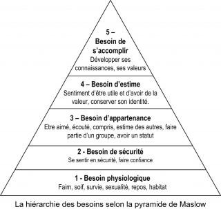 Maslow-pyramide_001