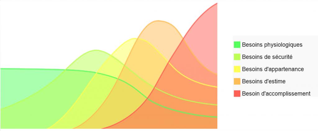 Représentation dynamique de la hiérarchie des besoins.