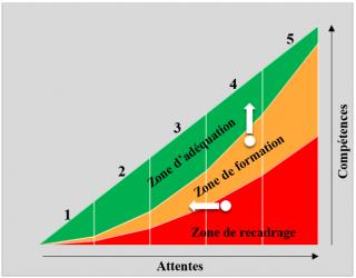 attente_competences